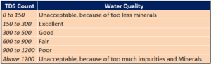 Water TDS For Human Body